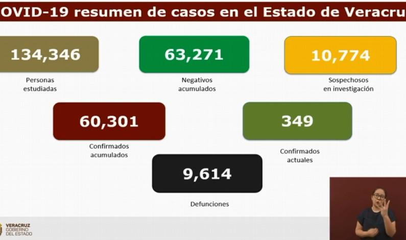Van 9,614 muertes por COVID-19 en Veracruz; se acumulan 60,301 contagios